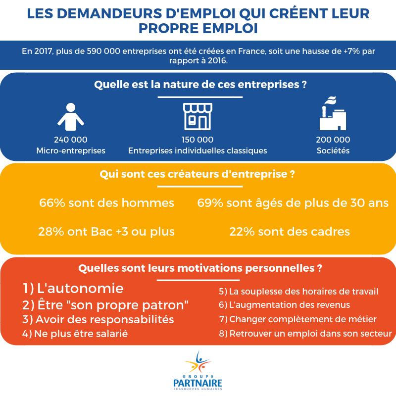 Infographie Partnaire : Les demandeurs d'emploi qui créent leur propre emploi !
