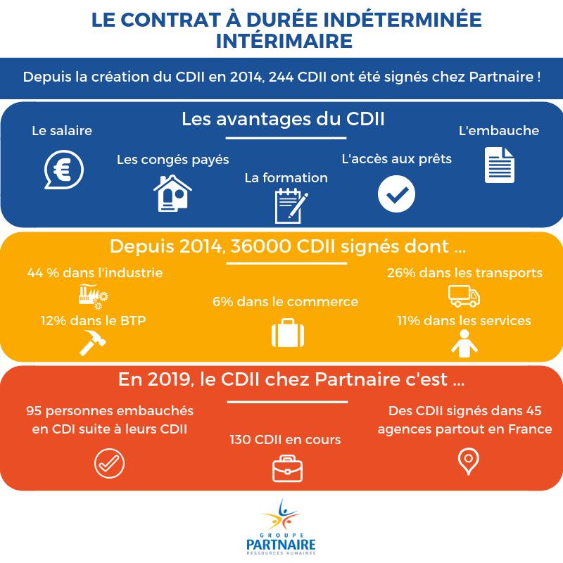 Infographie Partnaire : Le Contrat à Durée Indéterminée Intérimaire